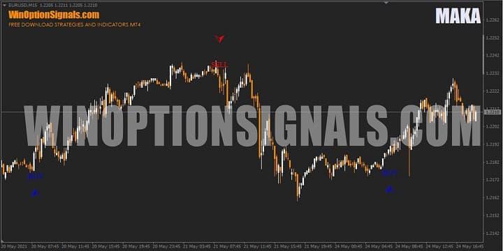 Индикатор MAKA на графике бинарных опционов