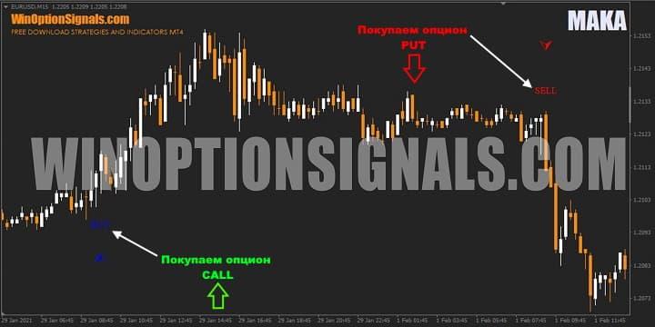 Примеры сигналов на графике MAKA Indicator