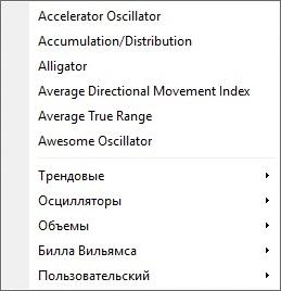 Индикаторы в терминале MetaTrader 4