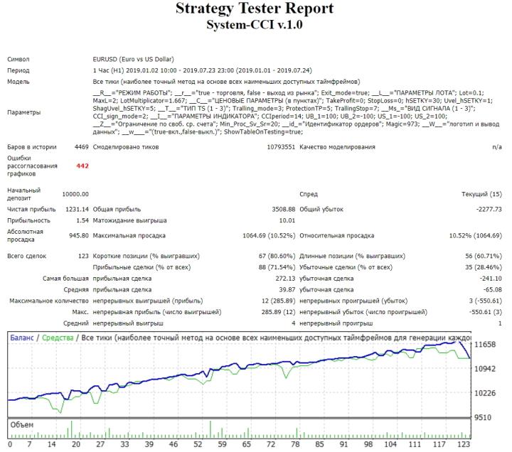 Отчет по тесту в терминале MetaTrader 4