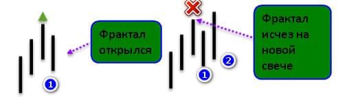 перерисовка сигнала