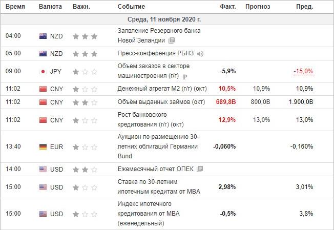 Экономический календарь инвестинг