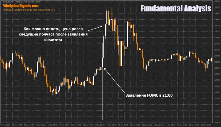 Заявление FOMC на графике