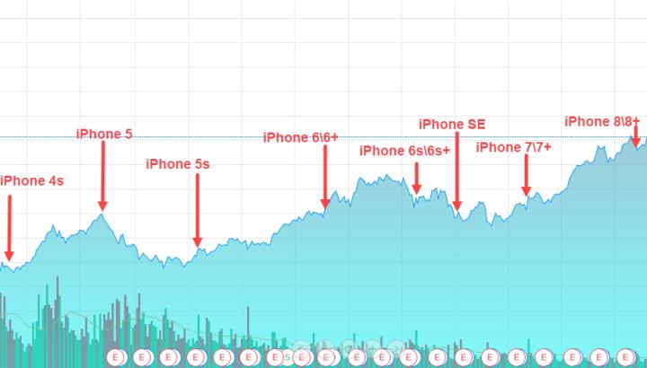 Рост цены акций Apple после продажи iPhone