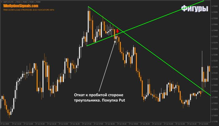 Равносторонний треугольник в бинарных опционах
