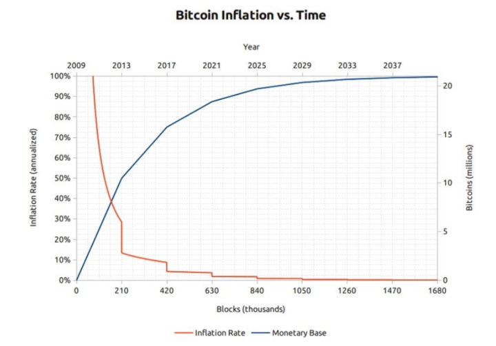 Биткоин и инфляция