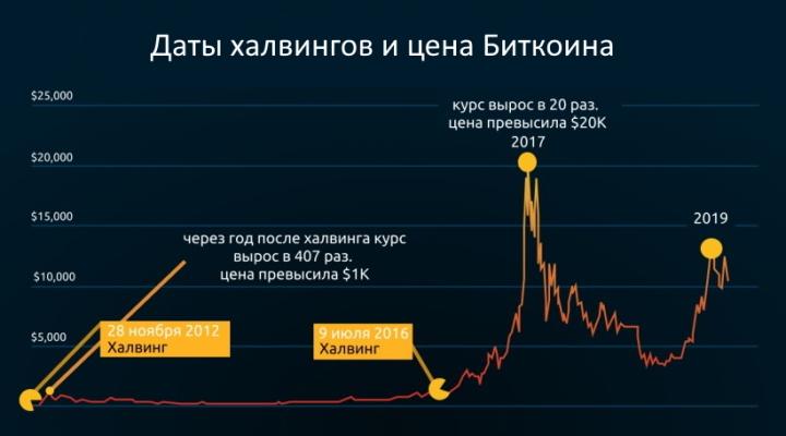 Даты халвингов и цена Биткоина