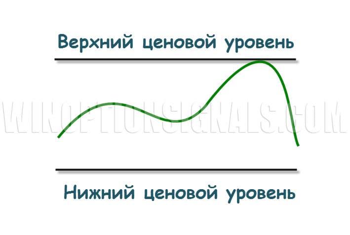 Опцион Put от объемных уровней в бинарных опционах