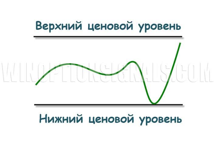 Опцион Call от объемных уровней в бинарных опционах