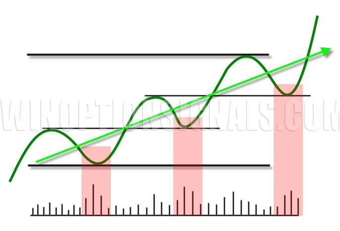 Тренд и объемы в бинарных опционах