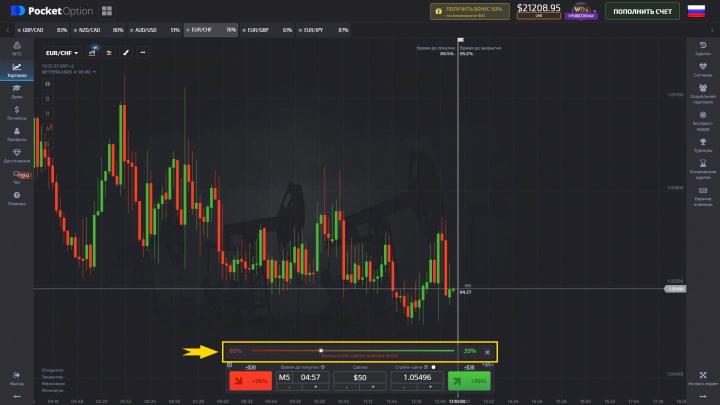 «Настроение рынка» Pocket Option