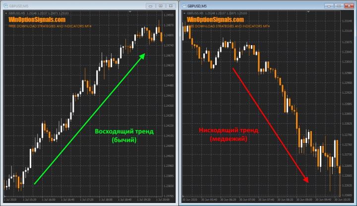 Восходящий и нисходящий тренд
