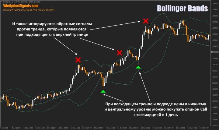 Бинарные опционы на день и полосы Болинджера