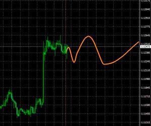 Индикатор Fourier Extrapolator