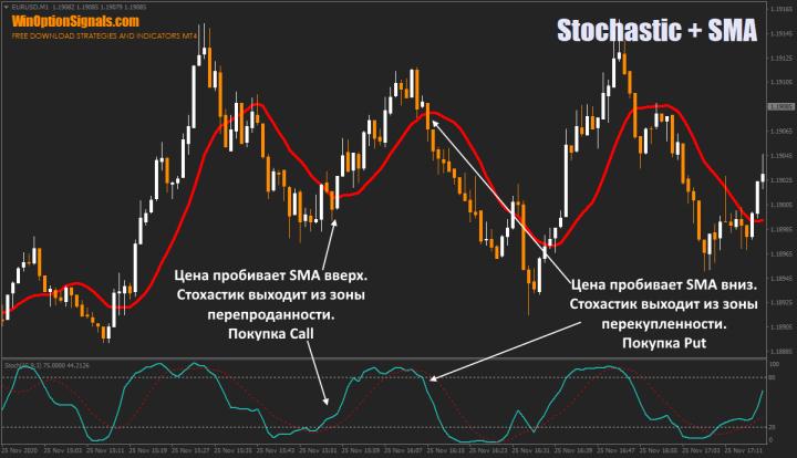 Stochastic + SMA