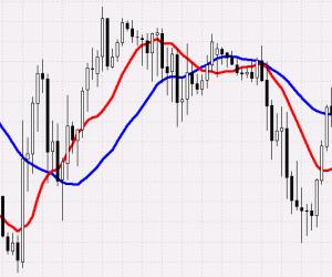 Индикатор Moving Average