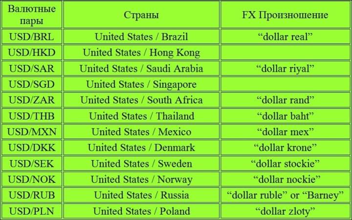 экзотические валютные пары