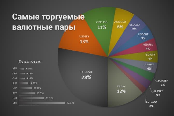 статистика торгуемых валютных пар