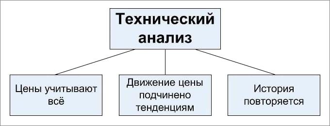 Технический анализ схема