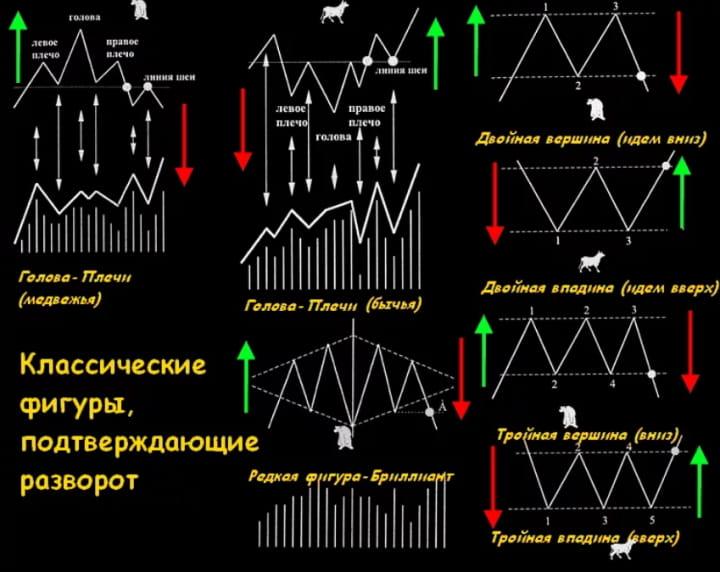 Графические фигуры бинарных опционов