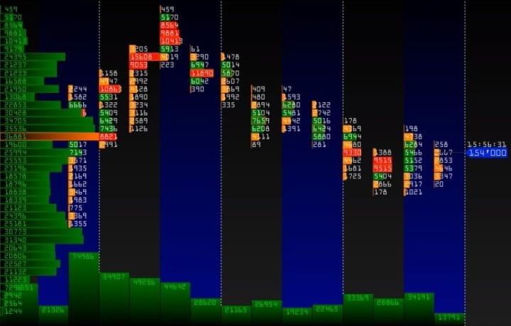 Кластерный анализ бинарных опционов