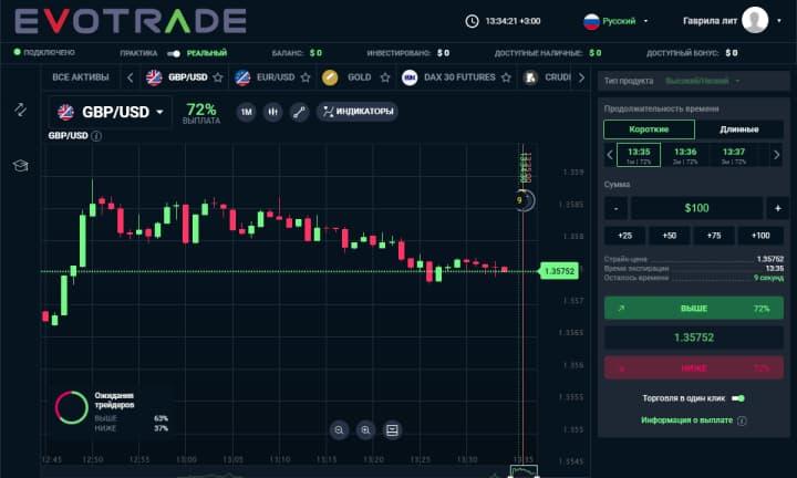 торговая платформа Evolution от брокера бинарных опционов эвотрейд