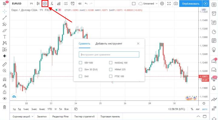Наложение графиков на платформе TradingView