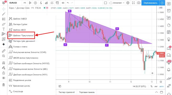 Графические инструменты платформы TradingView