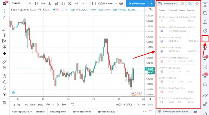 Экономический календарь платформы TradingView