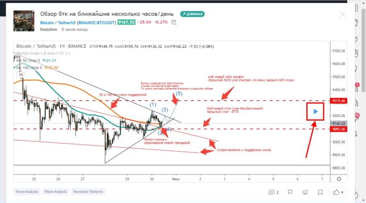 Прогноз трейдера платформы TradingView