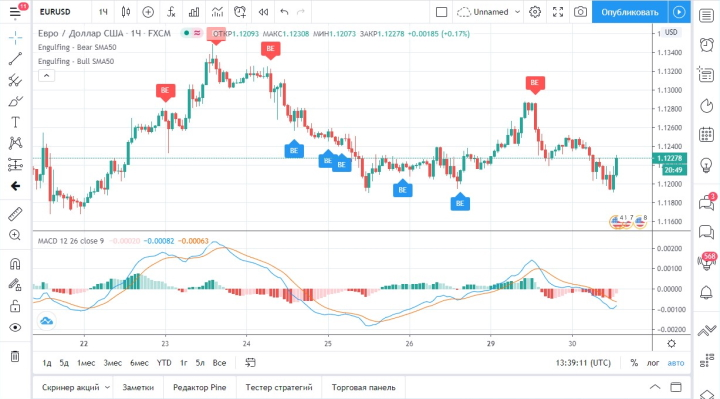 График с индикаторами на платформе TradingView