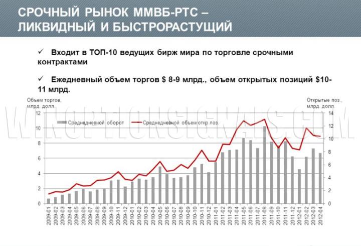срочный рынок московской биржи