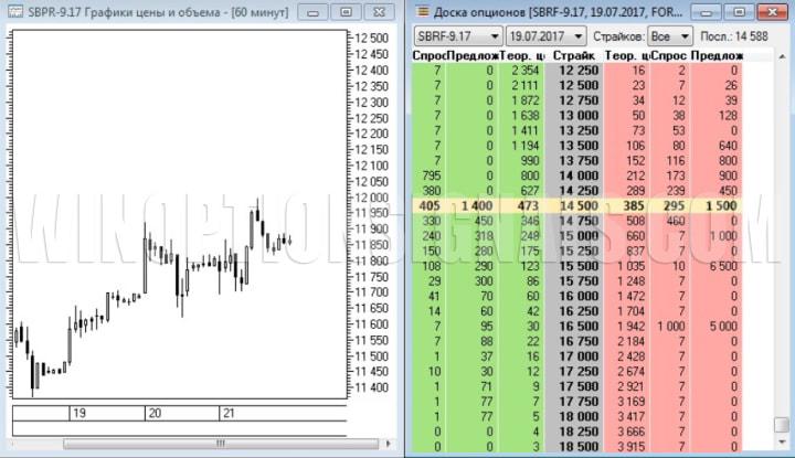 покупка биржевого опциона