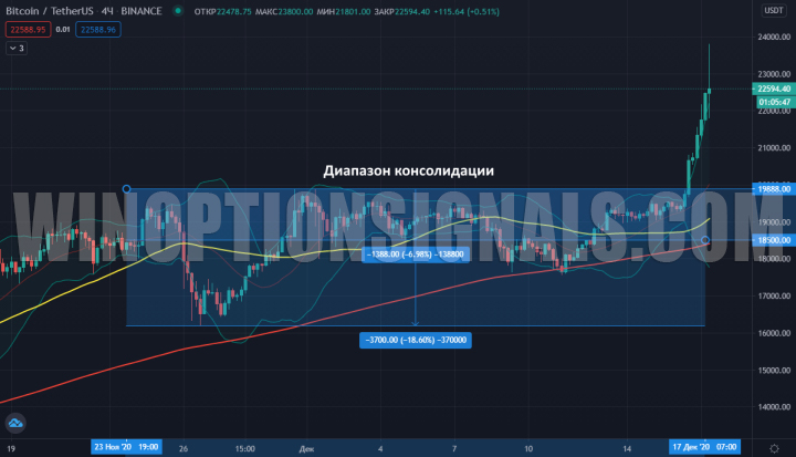 диапазон консолидации биткоина