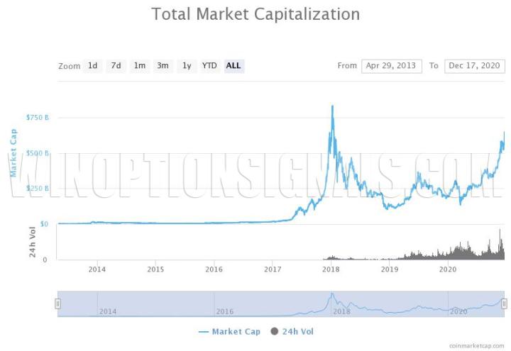 капитализация рынка криптовалют 2021