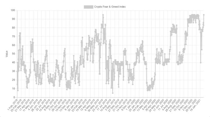 индекс страха и жадности