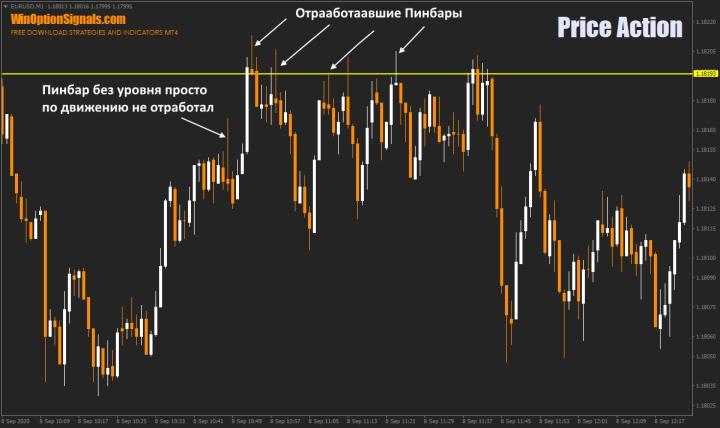 Пинбар в Price Action бинарных опционов
