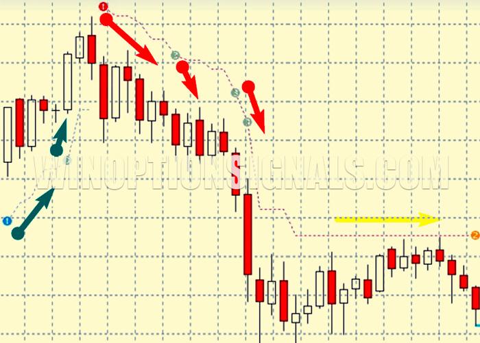сигналы call и put от PZ Trend Trading