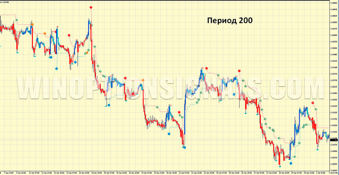 PZ Trend Trading с периодом 200