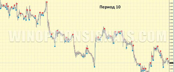 PZ Trend Trading с периодом 10