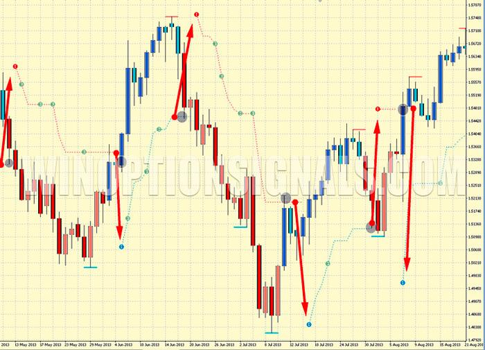 сигналы от PZ Trend Trading