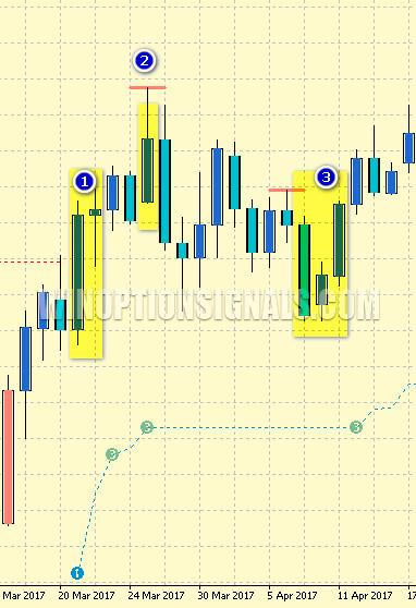 виды сигналов от PZ Trend Trading