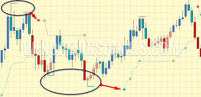 поддержка и сопротивление в PZ Trend Trading