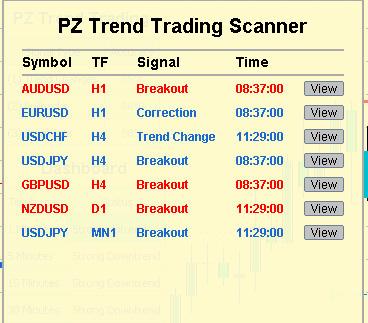 сканнер индикатора PZ Trend Trading