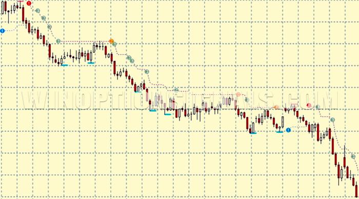 индикатор PZ Trend Trading