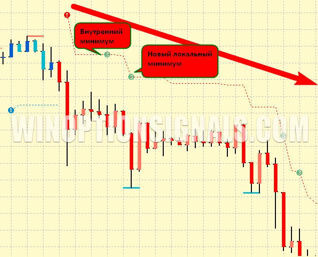минимумы на индикаторе PZ Trend Trading
