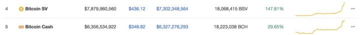 Bitcoin SV в рейтинге