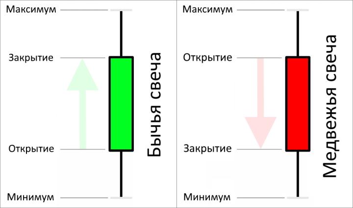 Строение свечей в бинарных опционах
