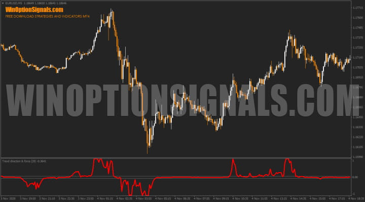 Trend Direction Force Index