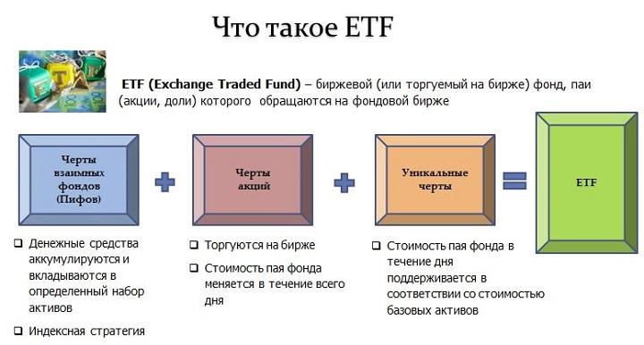 Что такое ETF